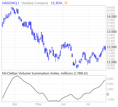 Nasdaq Composite McClellan Volume Summation Index