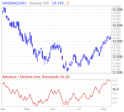 Nasdaq 100 Advance / Decline Line