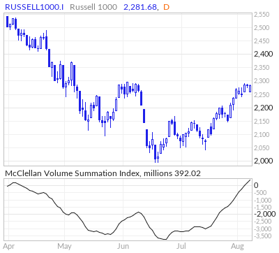 Russell 1000 McClellan Volume Summation Index