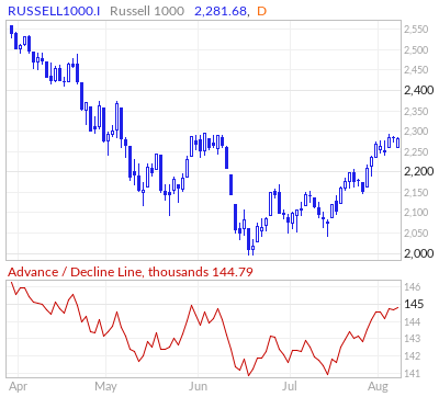 Russell 1000 Advance / Decline Line