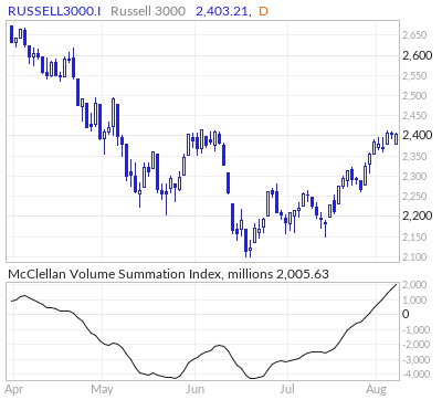 Russell 3000 McClellan Volume Summation Index
