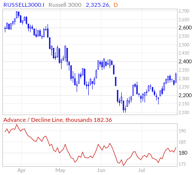 Russell 3000 Advance / Decline Line