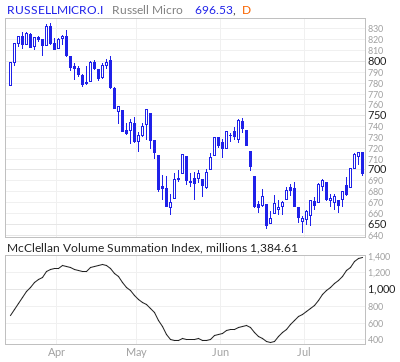 Russell Micro Cap McClellan Volume Summation Index