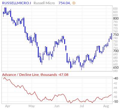 Russell Micro Cap Advance / Decline Line