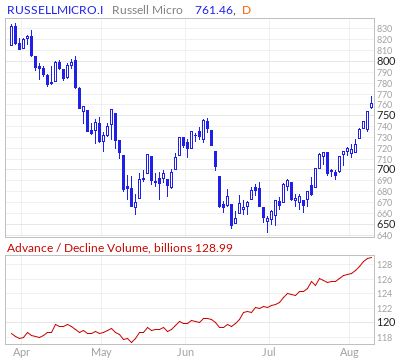 Russell Micro Cap Advance / Decline Volume Line