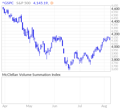 S&P 500 McClellan Volume Summation Index