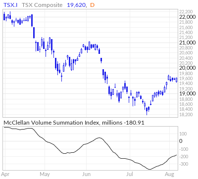 TSX McClellan Volume Summation Index