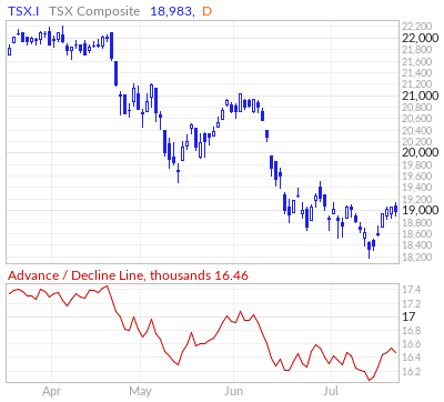 TSX Advance / Decline Line